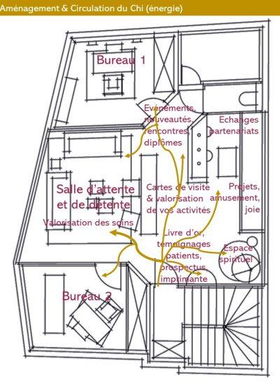 Plan d'aménagement d'un espace partagé de travail avec le Feng Shui de la boussole